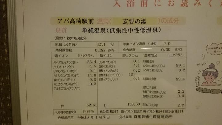 アパホテル高崎駅前の温泉「玄要の湯」の成分表
